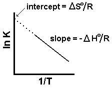 Temperature Dependance of K